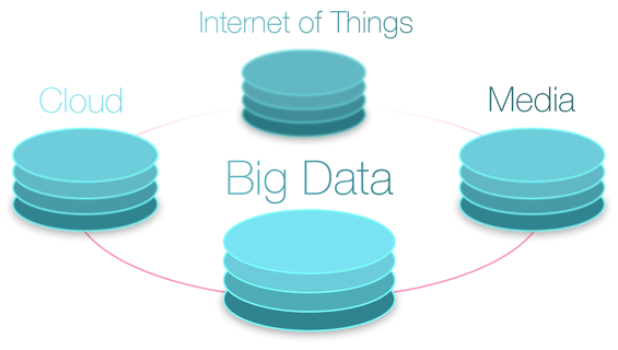 Big Data, Cloud, Media, Internet of Things