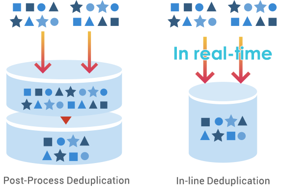 Post-Process and In-Line Deduplication