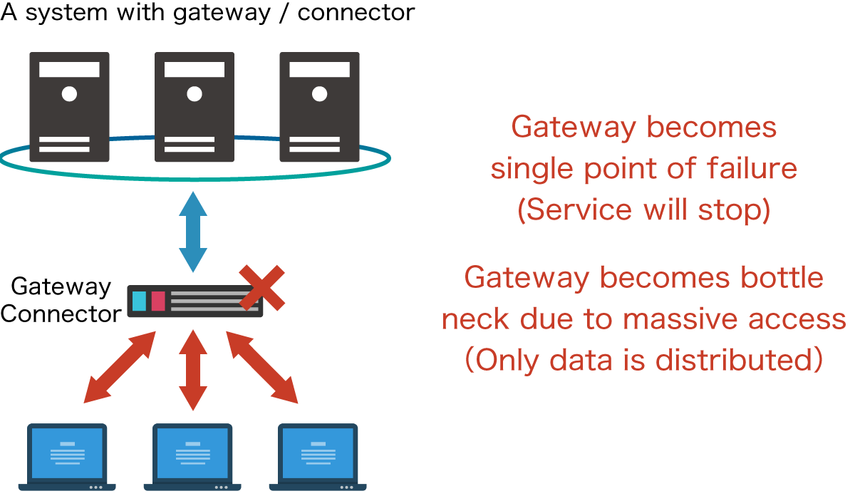 System with gateway or connector
