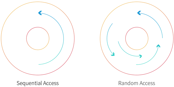 Difference between sequential access and random access